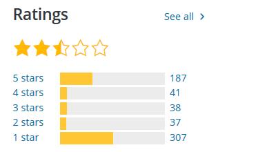 Gutenberg-rating